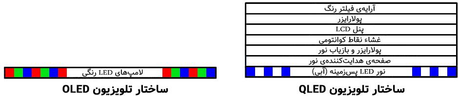 ساختار تلویزیون QLED و OLED