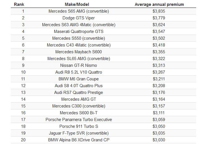 20 خودرو با بیشترین هزینه بیمه