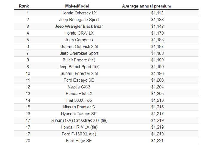 کمترین و بیشترین هزینه بیمه خودرو در دنیا